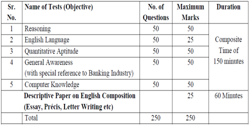 SBI PO Exam       Descriptive Essay Writing on the topic  Nationalization  of Banks    has it anyway helped Indian Economy