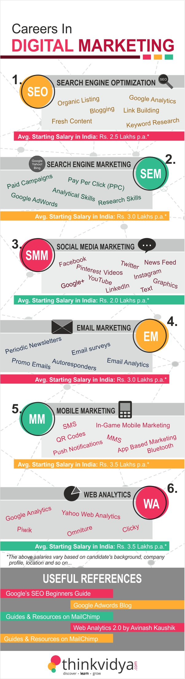 Infographic on Digital Marketing