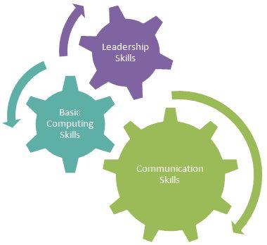 BPO Skills