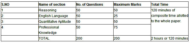 Exam Pattern 2