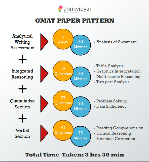 GMAT_Papers