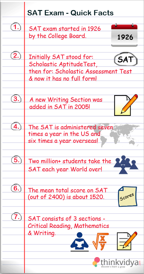 SAT-Quick-Facts