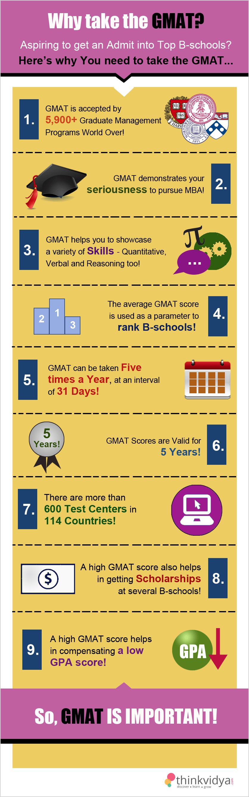 Why take the GMAT?